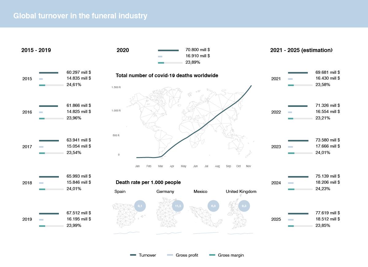 Death care market growth estimation 2025