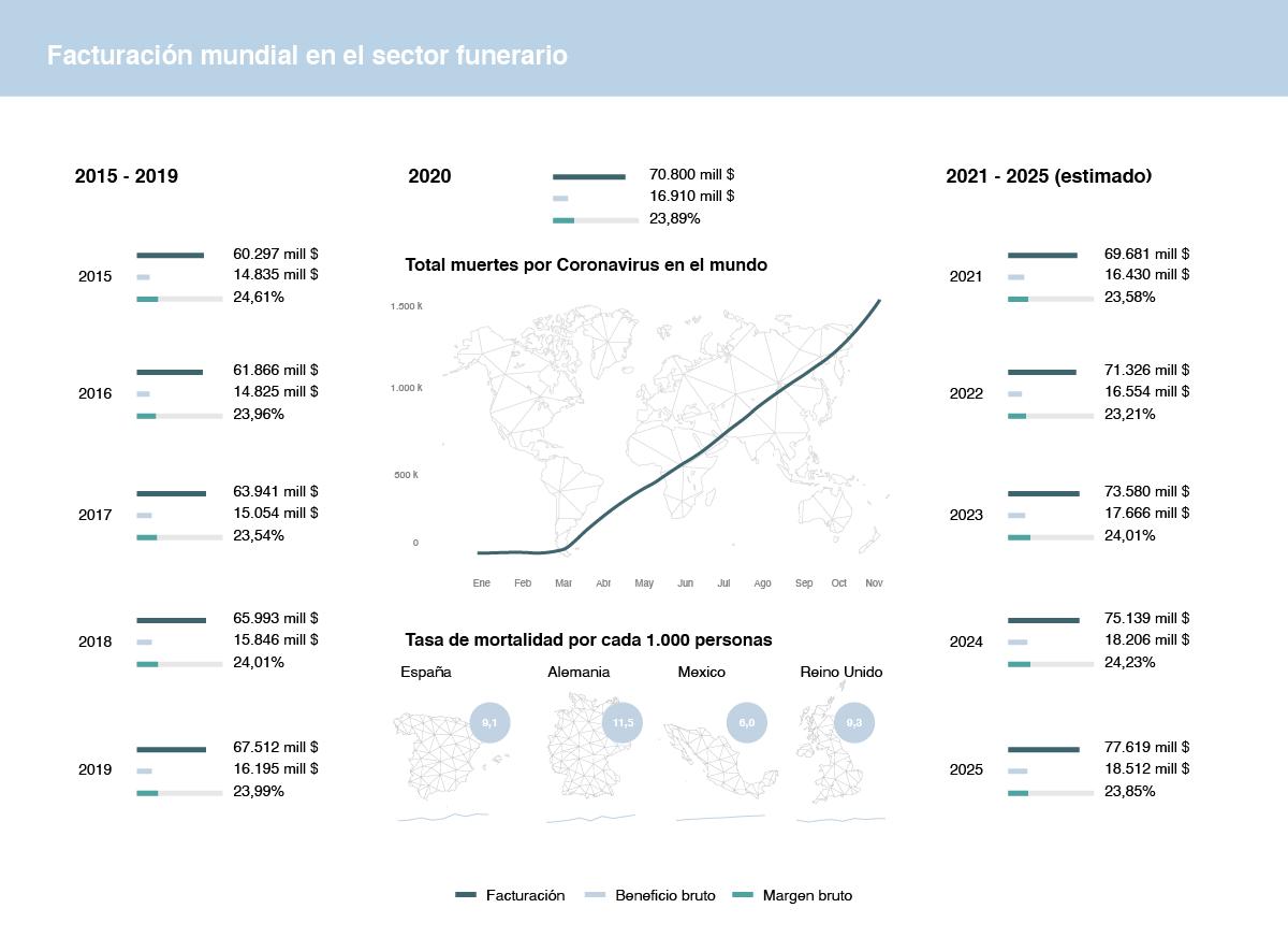 Estimación facturación funeraria en el mundo 2025