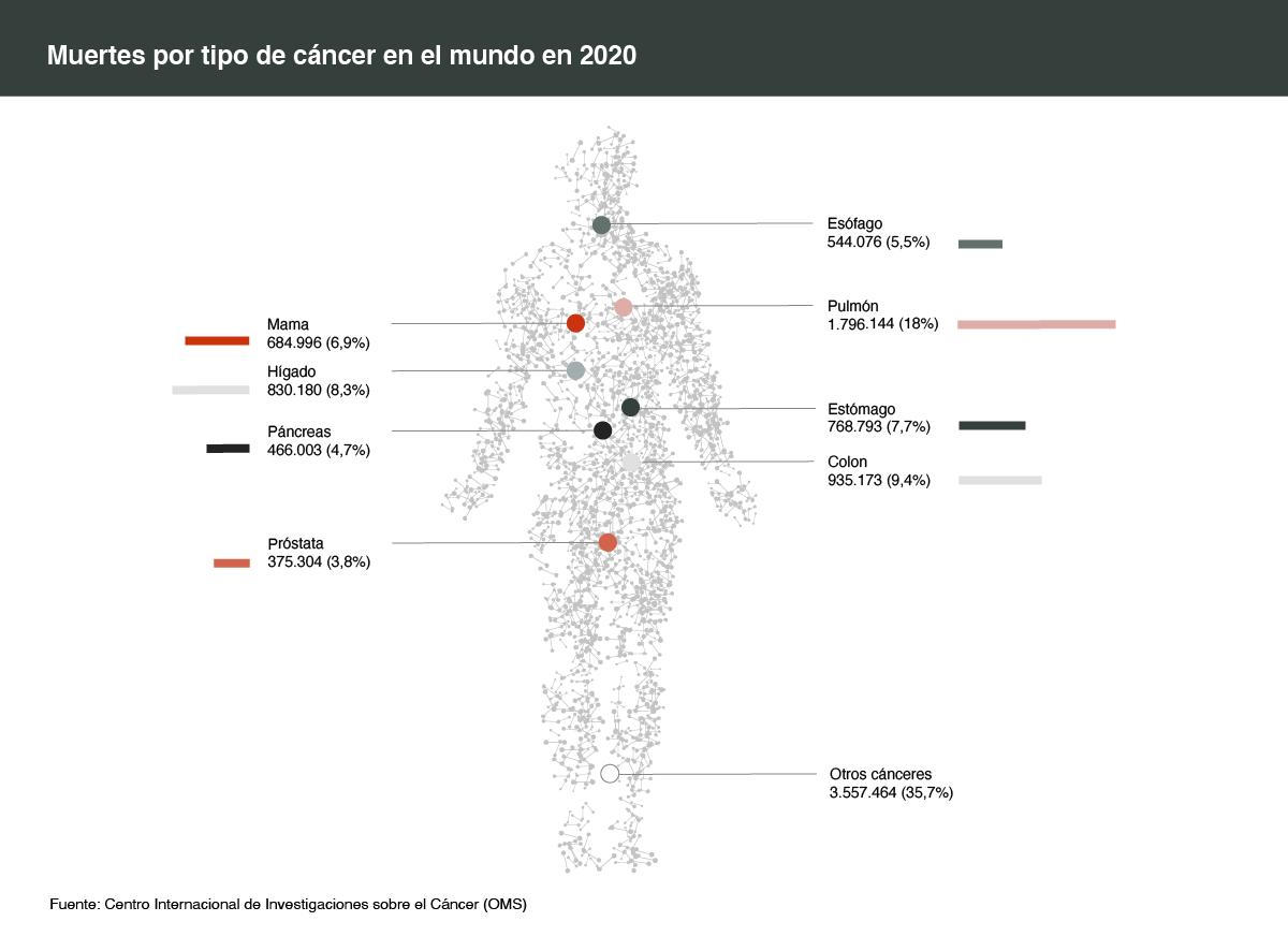 Cómo morimos de cancer en 2020