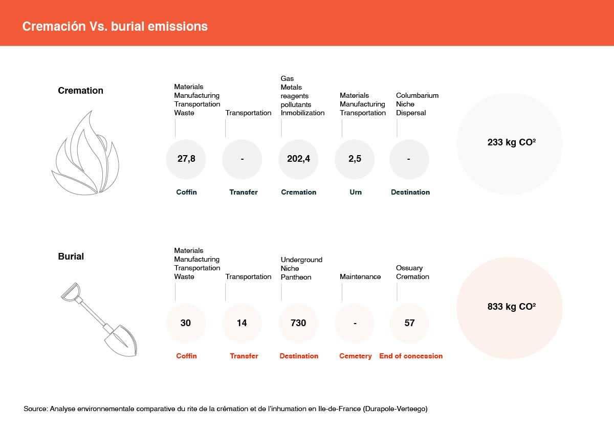 Cremation and burial environmental footprint